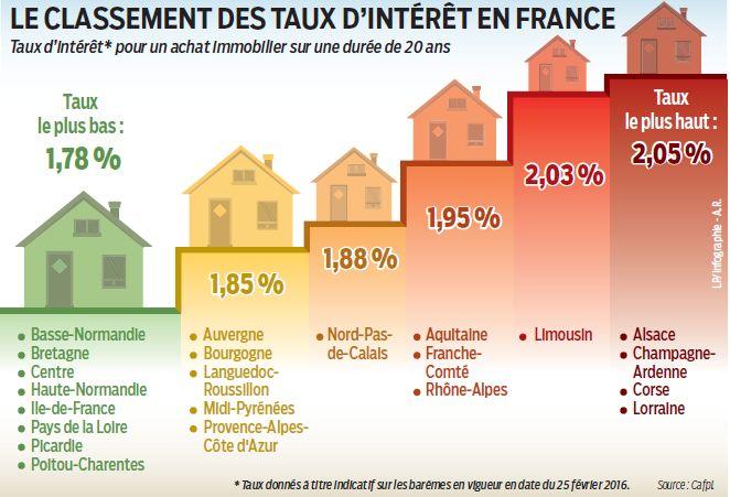 les taux d'intérêts en France
